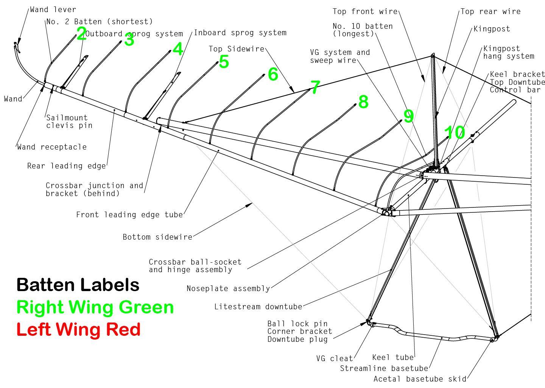 Batten Labels Wills Wing